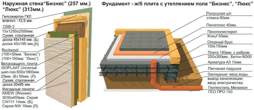 Наружная стена каркасного дома - слои. Железобетонная плита, устройство